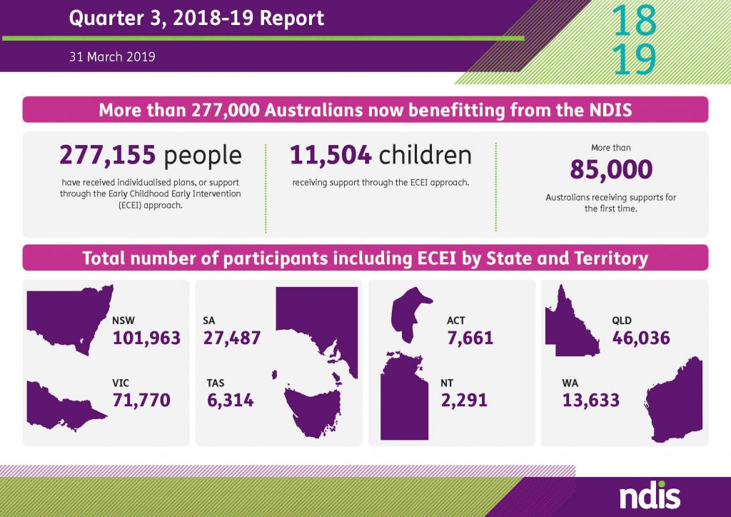 Above Information on the impact of the NDIS in Australia as of 31 March 2019. Graphic: Supplied.