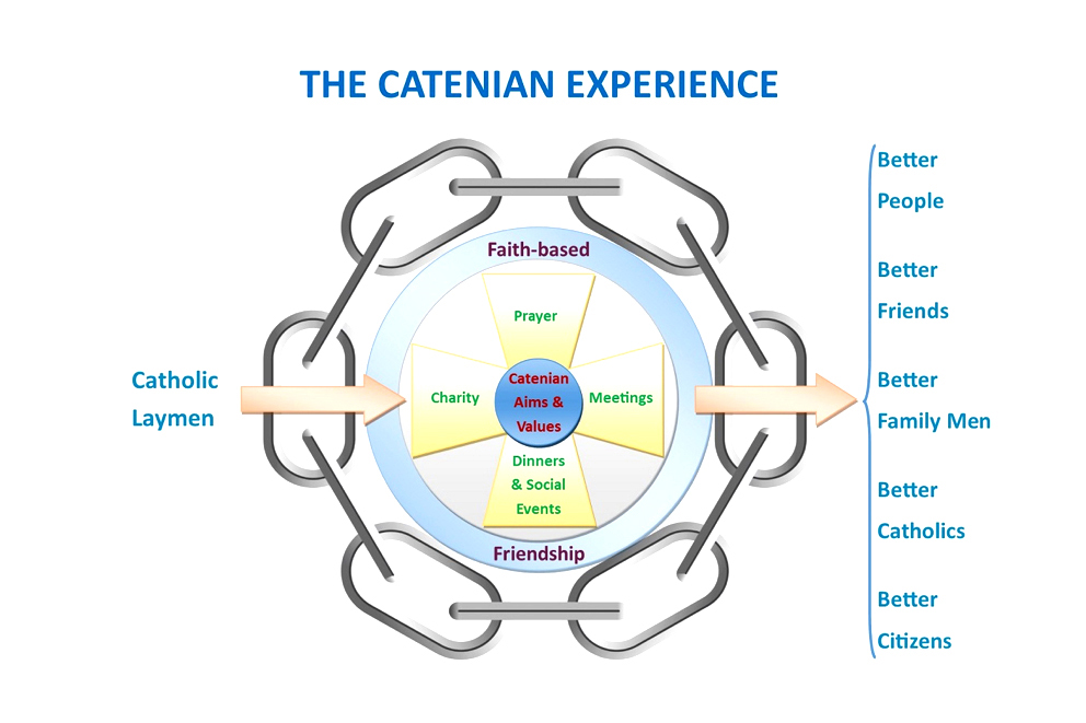 The Catenian Symbol of a circular chain (from the Latin for chain – 'Catena') symbolises that the Centrality of the Catholic faith and the strengthening of friendships formed within the organisation. Photo: Supplied.
